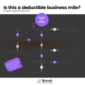 Deductible Business Mile Infographic