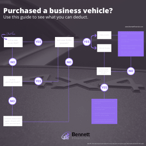 Vehicle Purchase Infographic